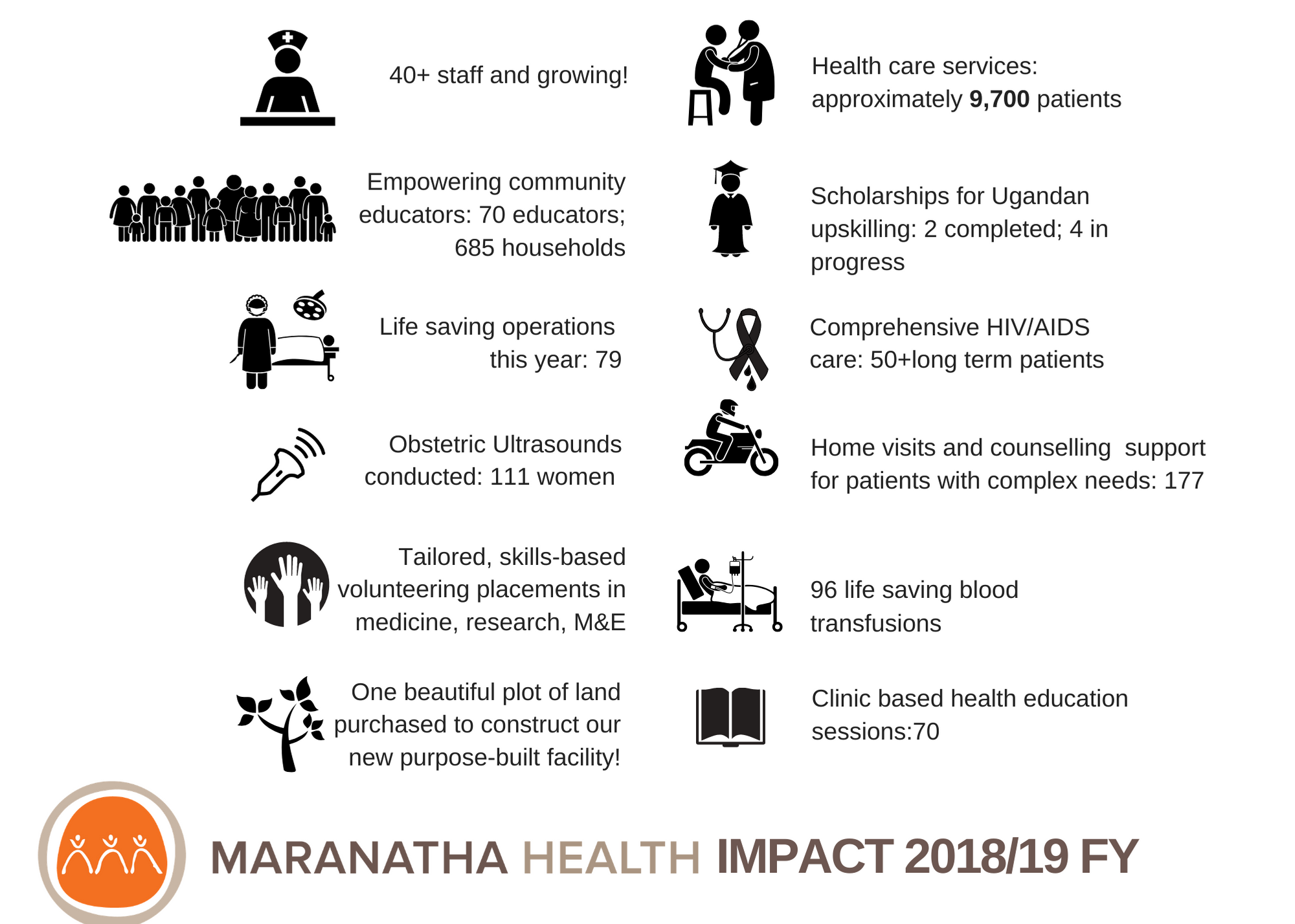 Maranatha Heath Impact 2018/19 info graphic